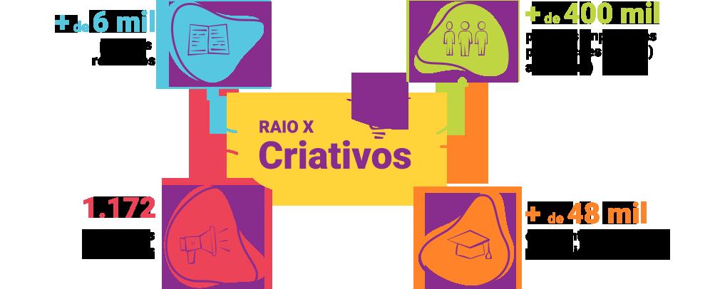 Infográfico Raio X Criativos, que contém 4 informações: mais de 6 mil projetos recebidos, mais de 400 mil pessoas impactadas, mais de 48 mil estudantes envolvidos nos projetos e 1.172 municípios alcançados